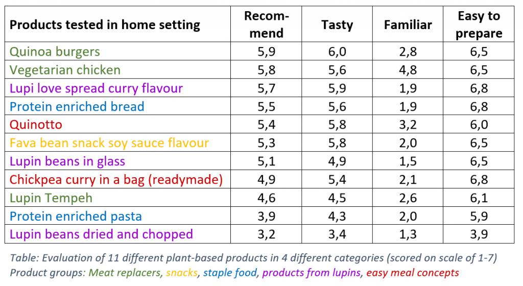 Vegetarian Alternatives To Chicken Quinoa Burger Earns Top Spot